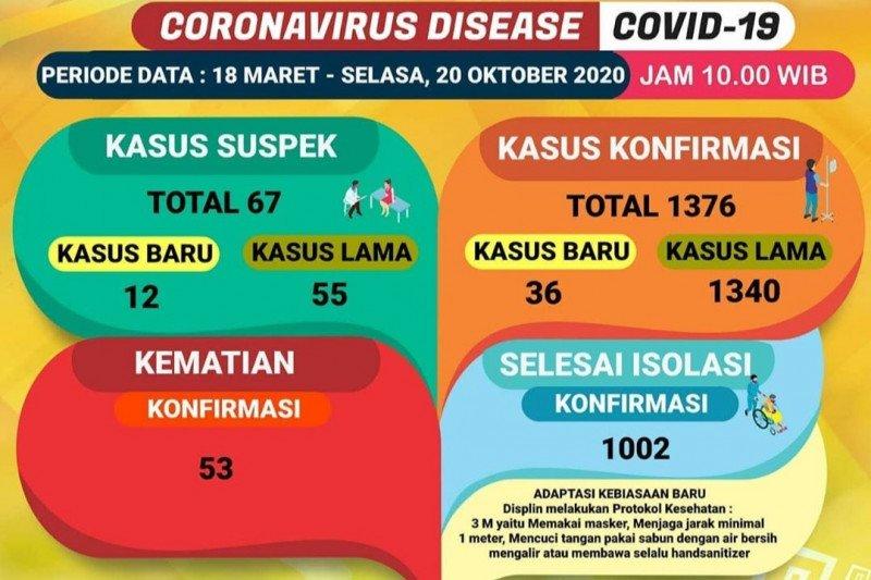 Data Dinas Kesehatan Provinsi Lampung, Selasa. (20/10/2020) (ANTARA/Dian Hadiyatna)