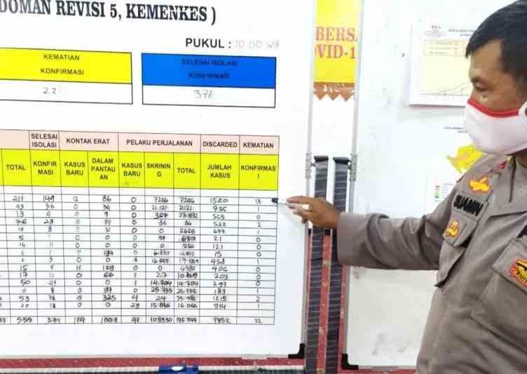 Ilustrasi- Petugas tengah menunjukkan update data penambahan kasus COVID-19 Lampung. (ANTARA/Ruth Intan Sozometa Kanafi)