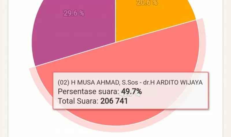 Hasil perolehan suara sementara hitung cepat KPU. (Antaralampung.com/Istimewa)