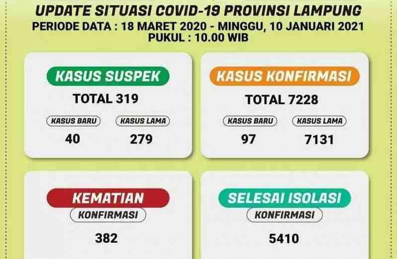 Data terkini COVID-19 di Lampung. Minggu. (10/1/2021). (ANTARA/Dian Hadiyatna)