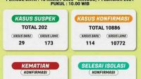 Data terkini perkembangan COVID-19 di Provinsi Lampung. Minggu. (7/2/2021). (ANTARA/Dian Hadiyatna)